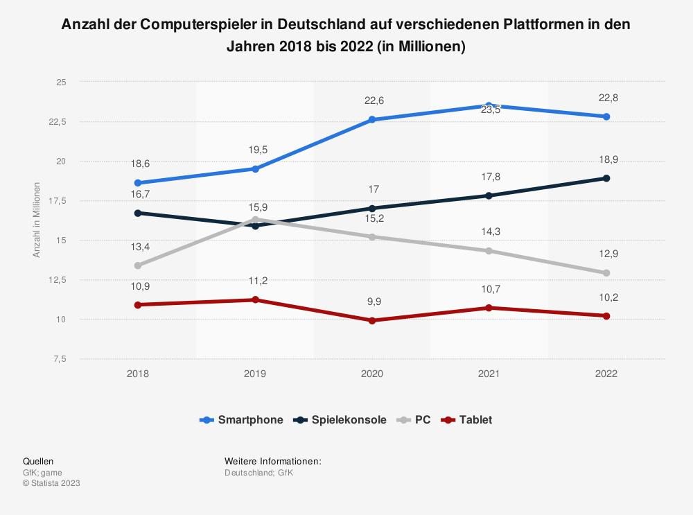 Statistik: Anzahl der Computerspieler in Deutschland im Jahr 2018 auf verschiedenen Plattformen (in Millionen) | Statista