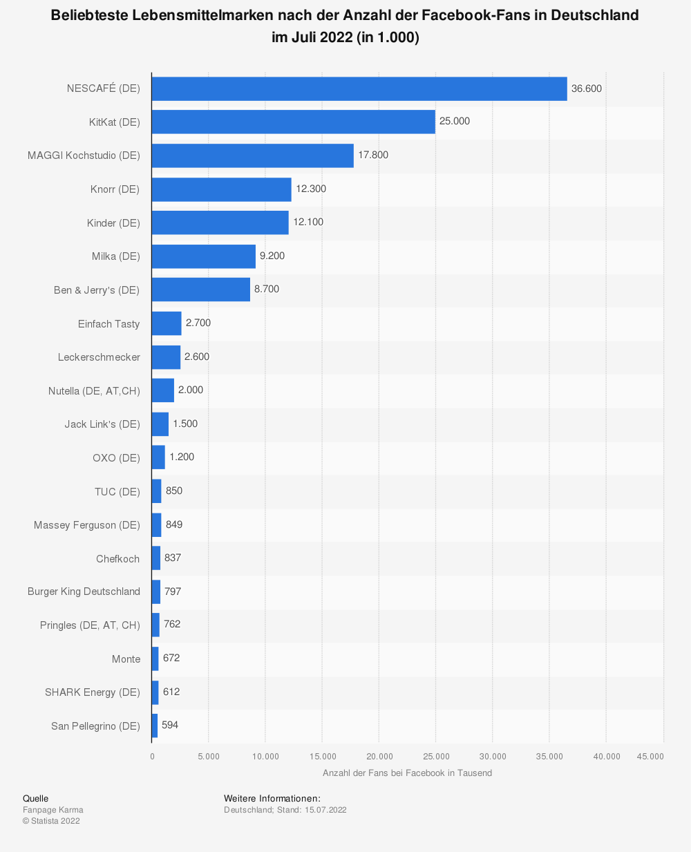 Statistics: Most popular food brands according to the number of Facebook fans in Germany in May 2019 (in 1,000) | Statista