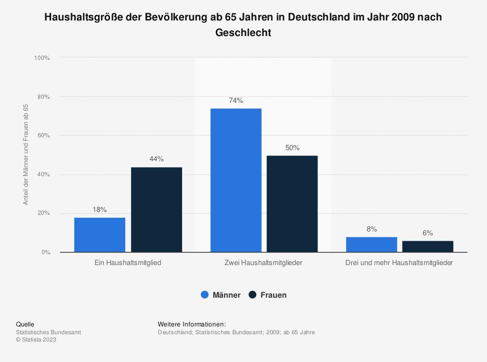 Statistik: Haushaltsgröße der Bevölkerung ab 65 Jahren in Deutschland im Jahr 2009 nach Geschlecht | Statista