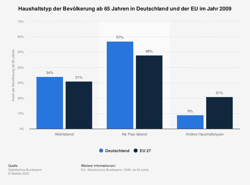 Statistik: Haushaltstyp der Bevölkerung ab 65 Jahren in Deutschland und der EU im Jahr 2009 | Statista