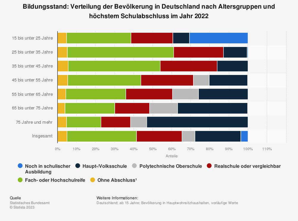 Statistik: Bildungsstand: Verteilung der Bevölkerung in Deutschland nach Altersgruppen und höchstem Schulabschluss (Stand 2018) | Statista