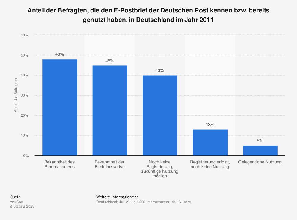 Statistik: Anteil der Befragten, die den E-Postbrief der Deutschen Post kennen bzw. bereits genutzt haben, in Deutschland im Jahr 2011 | Statista