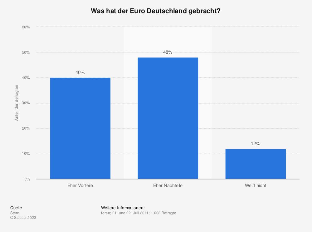 Statistik: Was hat der Euro Deutschland gebracht? | Statista