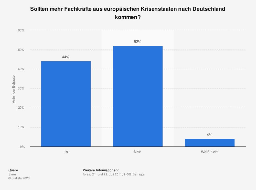 Statistik: Sollten mehr Fachkräfte aus europäischen Krisenstaaten nach Deutschland kommen? | Statista