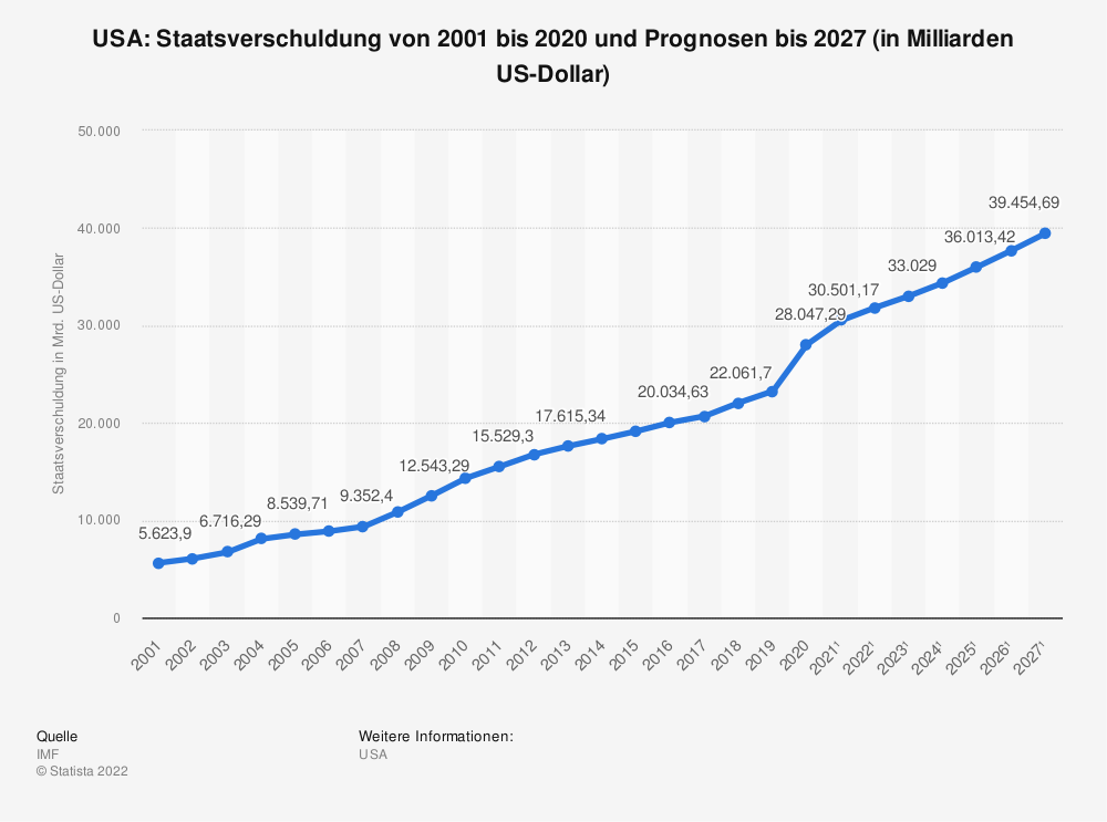 Statistik: USA: Staatsverschuldung von 2008 bis 2018 (in Milliarden US-Dollar) | Statista