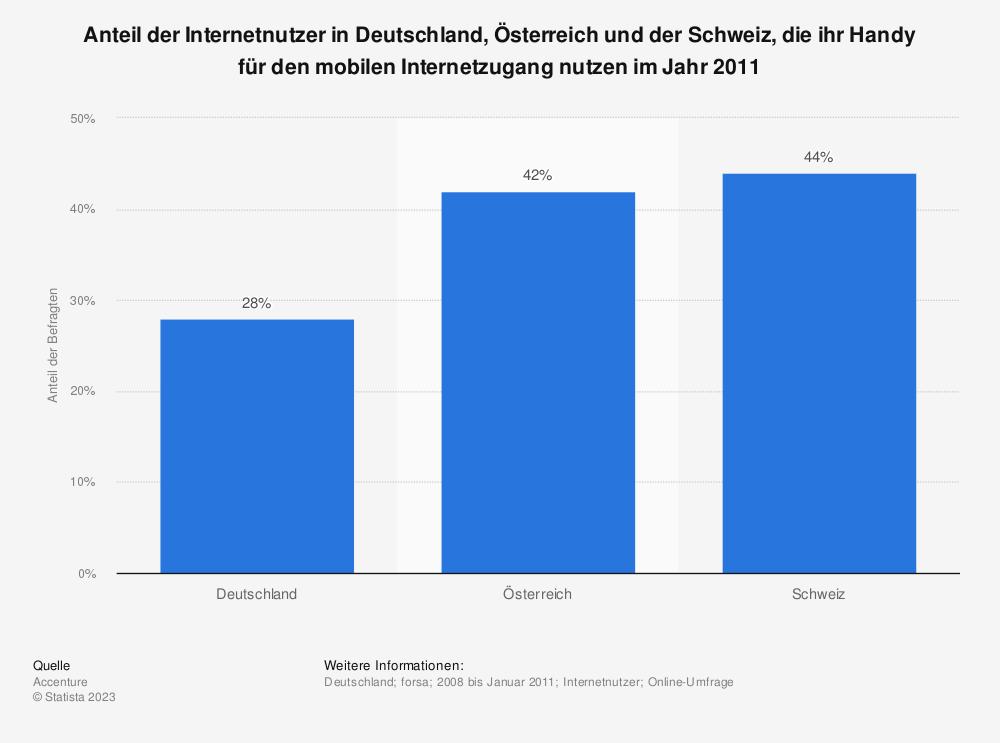 Statistik: Anteil der Internetnutzer in Deutschland, Österreich und der Schweiz, die ihr Handy für den mobilen Internetzugang nutzen im Jahr 2011 | Statista