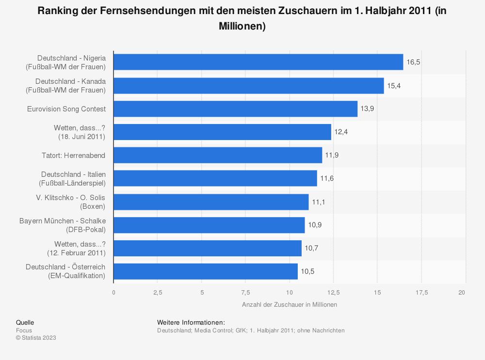 Statistik: Ranking der Fernsehsendungen mit den meisten Zuschauern im 1. Halbjahr 2011 (in Millionen) | Statista