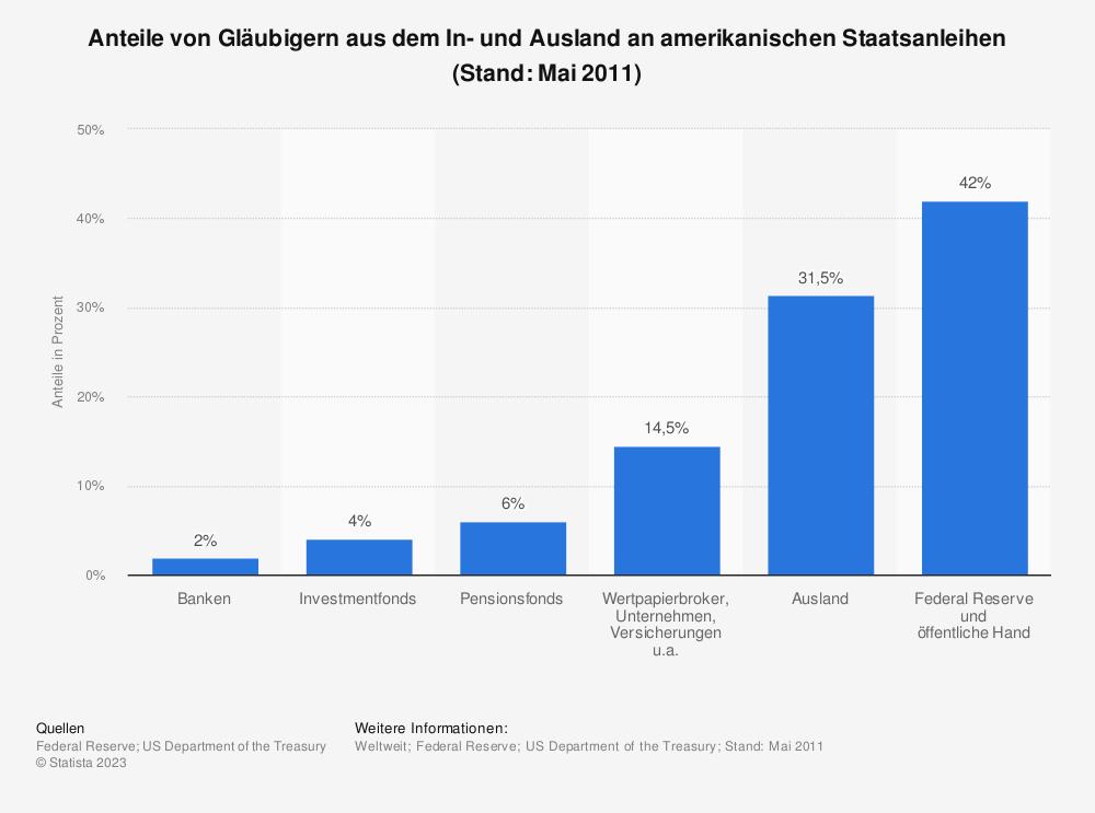 Statistik: Anteile von Gläubigern aus dem In- und Ausland an amerikanischen Staatsanleihen (Stand: Mai 2011) | Statista