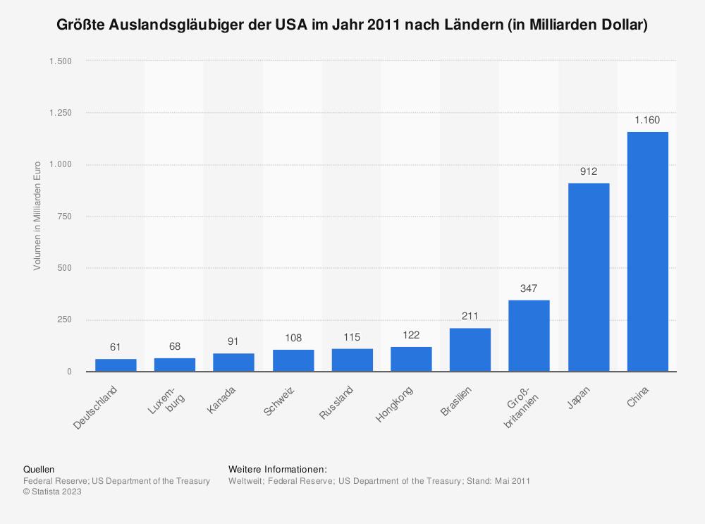Statistik: Größte Auslandsgläubiger der USA im Jahr 2011 nach Ländern (in Milliarden Dollar) | Statista
