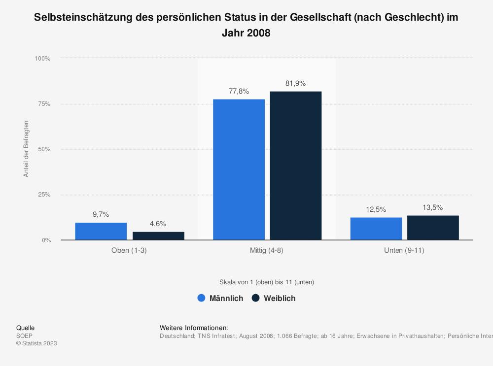 Statistik: Selbsteinschätzung des persönlichen Status in der Gesellschaft (nach Geschlecht) im Jahr 2008 | Statista