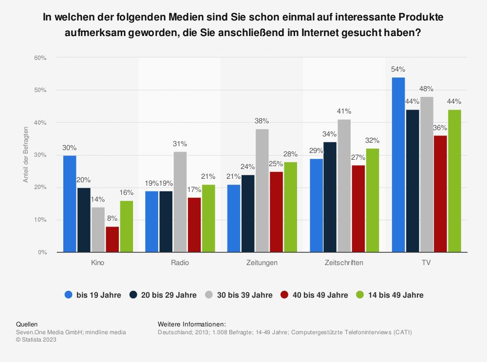 Statistik: In welchen der folgenden Medien sind Sie schon einmal auf interessante Produkte aufmerksam geworden, die Sie anschließend im Internet gesucht haben?   Statista