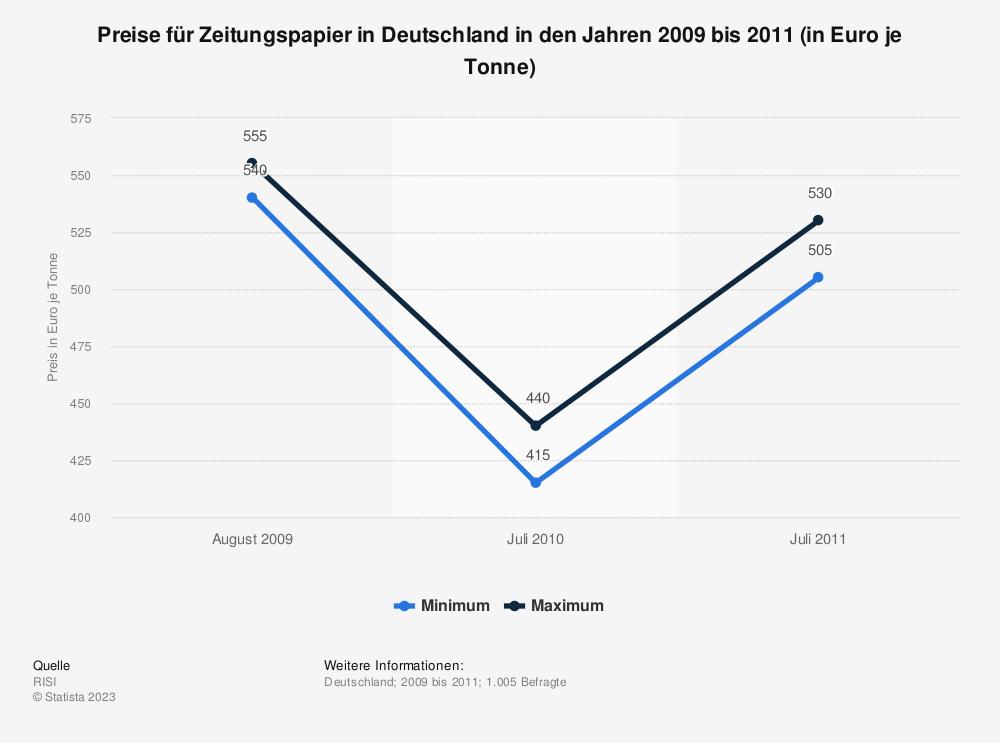 Statistik: Preise für Zeitungspapier in Deutschland in den Jahren 2009 bis 2011 (in Euro je Tonne) | Statista