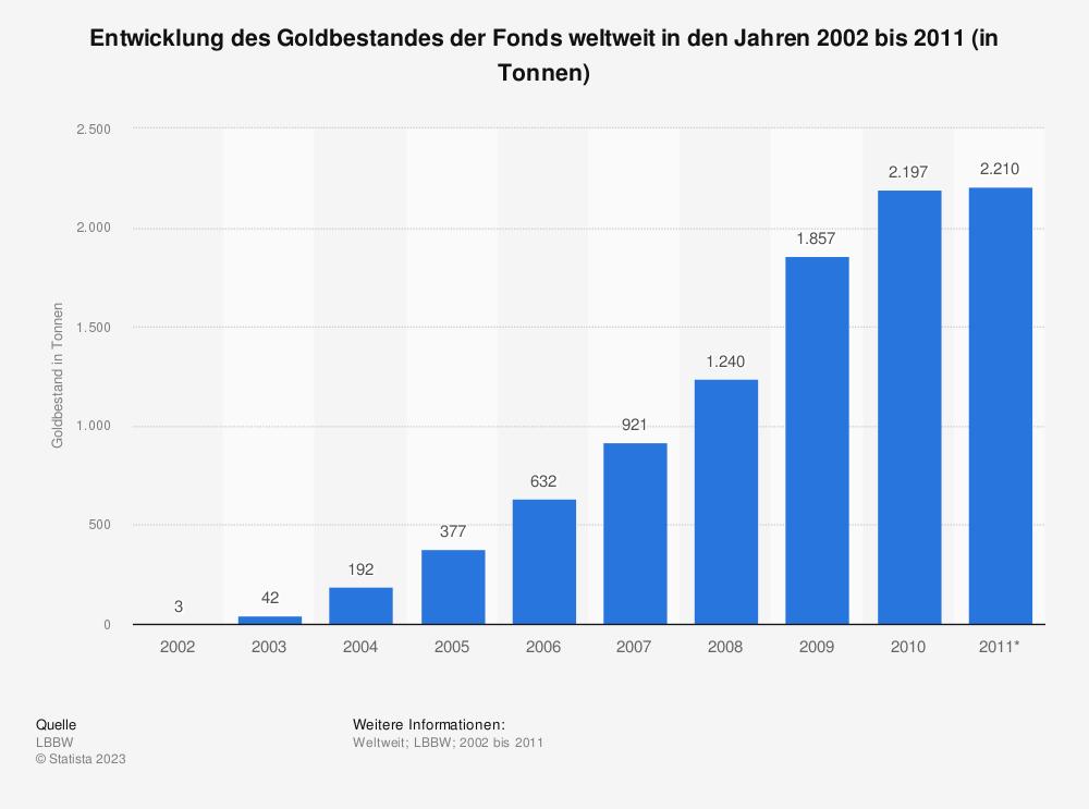 Statistik: Entwicklung des Goldbestandes der Fonds weltweit in den Jahren 2002 bis 2011 (in Tonnen) | Statista