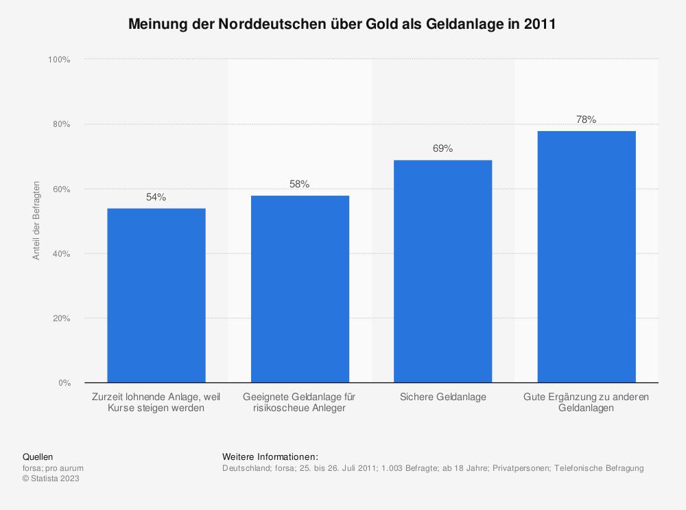Statistik: Meinung der Norddeutschen über Gold als Geldanlage in 2011 | Statista