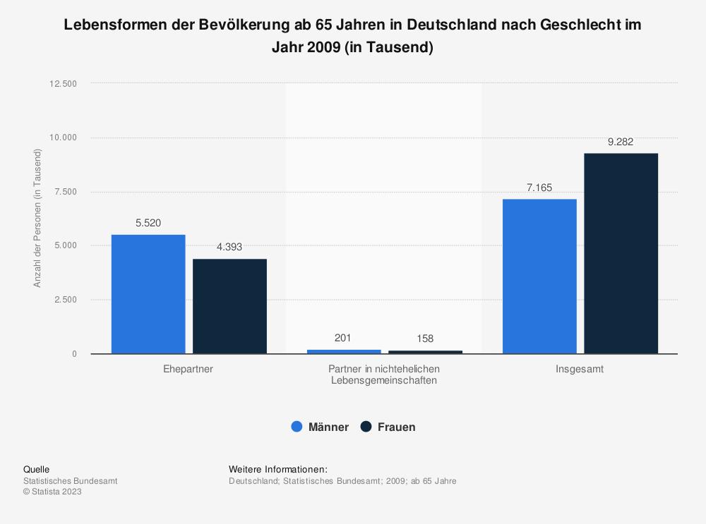 Statistik: Lebensformen der Bevölkerung ab 65 Jahren in Deutschland nach Geschlecht im Jahr 2009 (in Tausend) | Statista