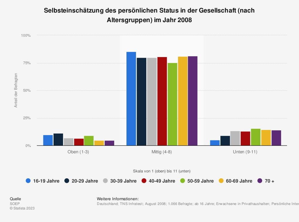 Statistik: Selbsteinschätzung des persönlichen Status in der Gesellschaft (nach Altersgruppen) im Jahr 2008 | Statista