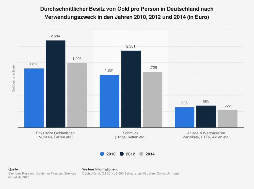 Statistik: Durchschnittlicher Besitz von Gold pro Person in Deutschland nach Verwendungszweck in den Jahren 2010, 2012 und 2014 (in Euro) | Statista