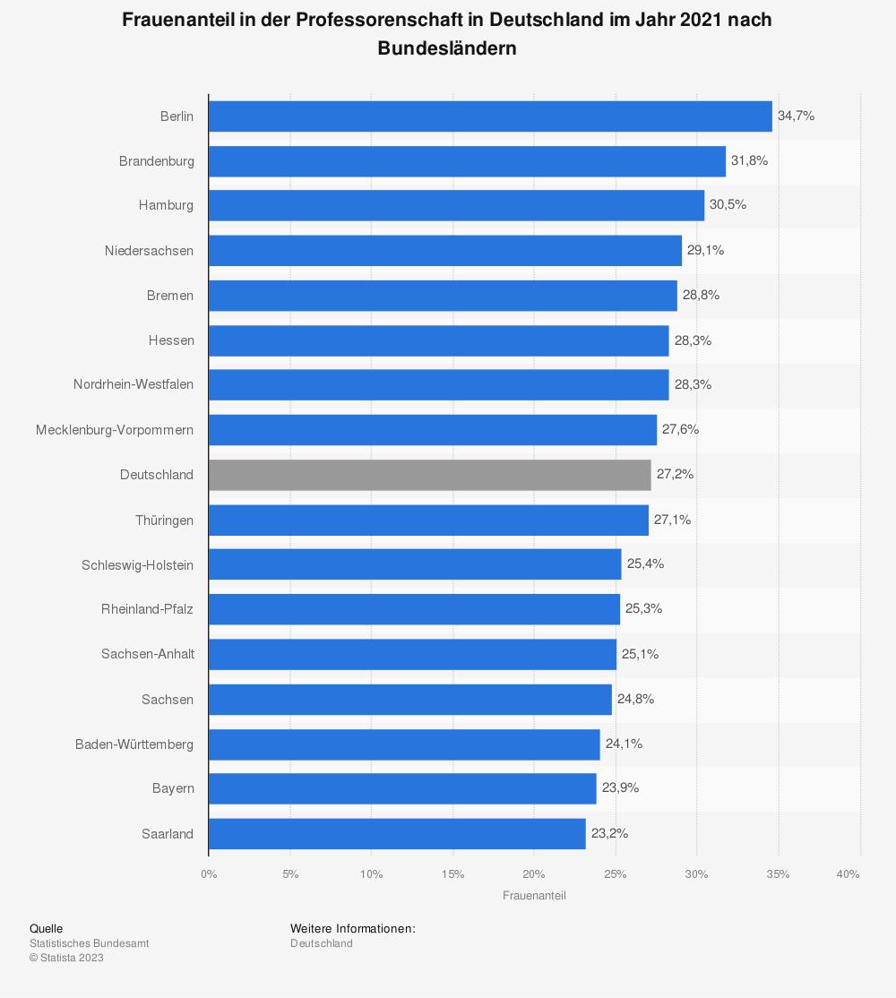 Statistik: Frauenanteil in der Professorenschaft in Deutschland im Jahr 2019 nach Bundesländern | Statista