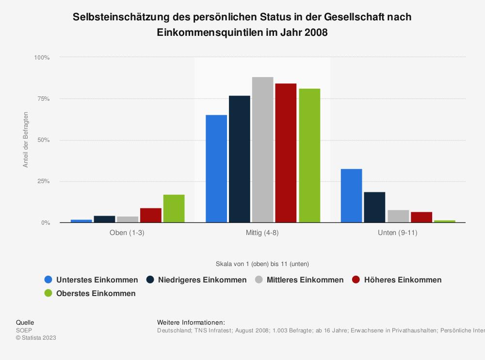 Statistik: Selbsteinschätzung des persönlichen Status in der Gesellschaft nach Einkommensquintilen im Jahr 2008 | Statista