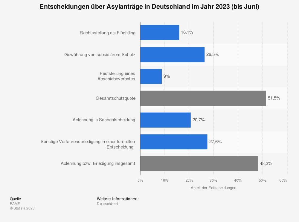 Statistik: Entscheidungen über Asylanträge in Deutschland im Jahr 2018 | Statista