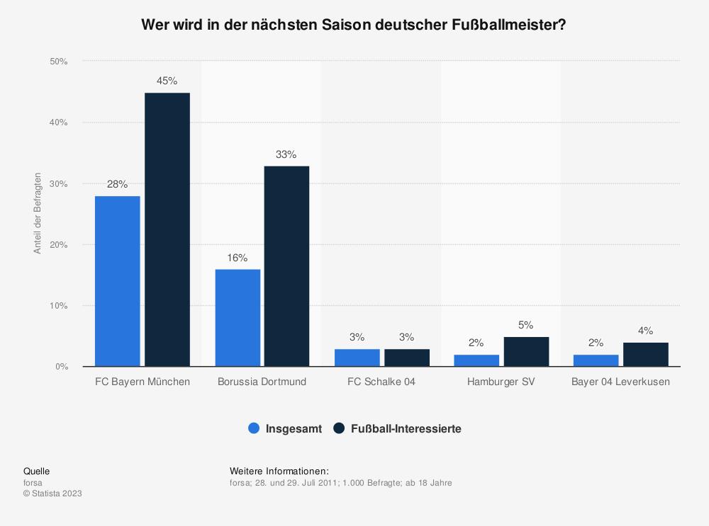 Statistik: Wer wird in der nächsten Saison deutscher Fußballmeister? | Statista
