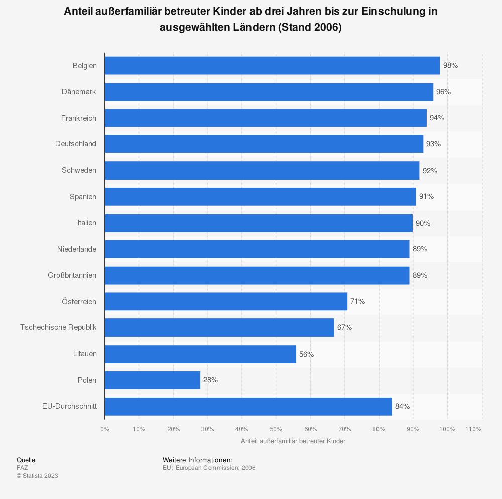 Statistik: Anteil außerfamiliär betreuter Kinder ab drei Jahren bis zur Einschulung in ausgewählten Ländern (Stand 2006) | Statista