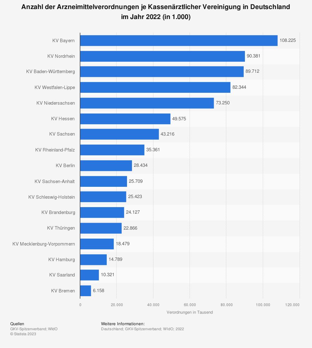 Statistik: Anzahl der Arzneimittelverordnungen je Kassenärztlicher Vereinigung in Deutschland im Jahr 2018 (in 1.000) | Statista