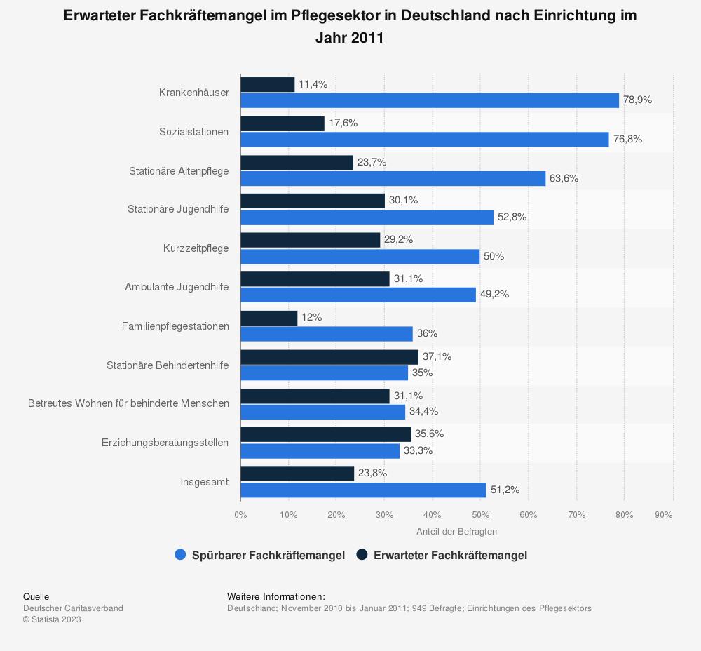 Statistik: Erwarteter Fachkräftemangel im Pflegesektor in Deutschland nach Einrichtung im Jahr 2011 | Statista