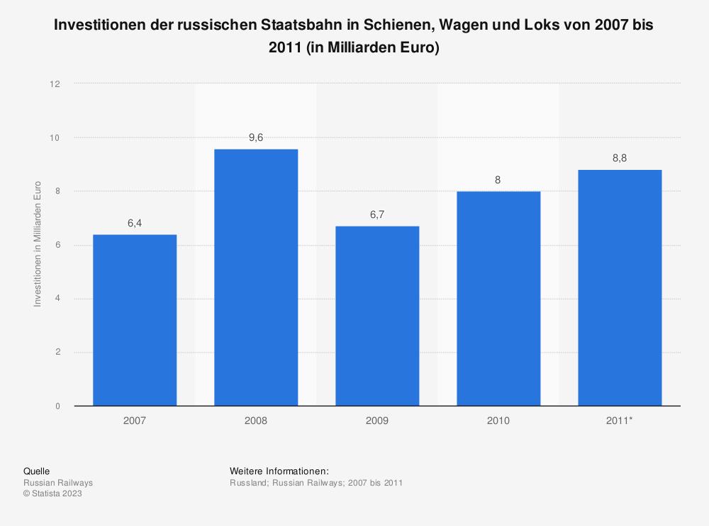 Statistik: Investitionen der russischen Staatsbahn in Schienen, Wagen und Loks von 2007 bis 2011 (in Milliarden Euro)   Statista