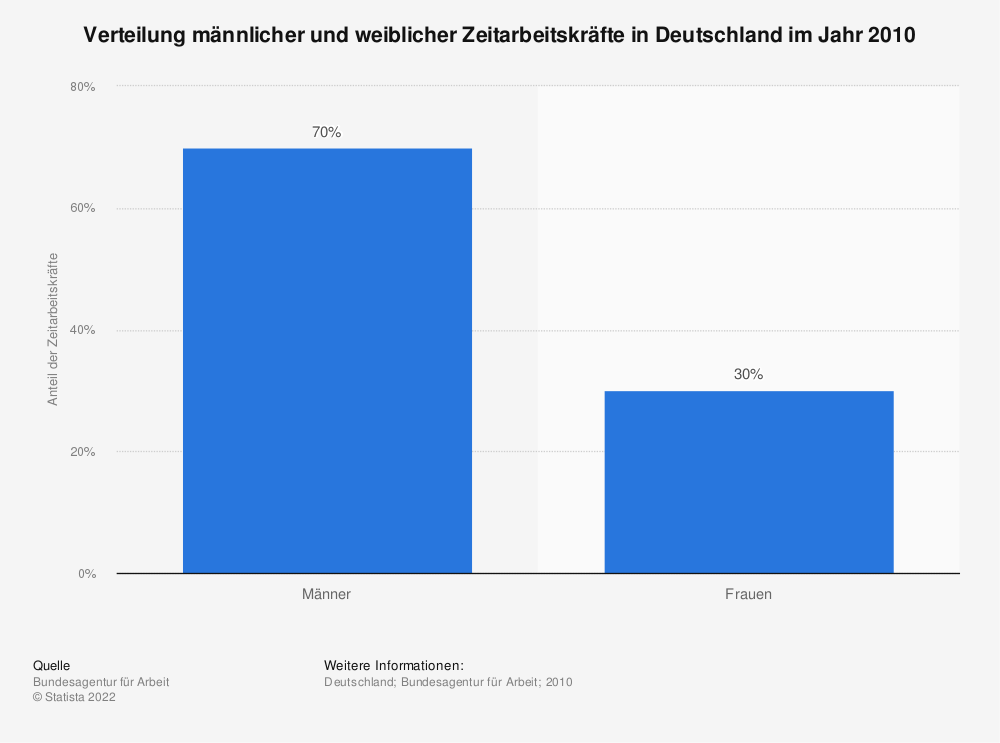 Statistik: Verteilung männlicher und weiblicher Zeitarbeitskräfte in Deutschland im Jahr 2010 | Statista