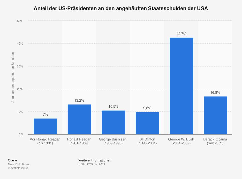 Statistik: Anteil der US-Präsidenten an den angehäuften Staatsschulden der USA | Statista