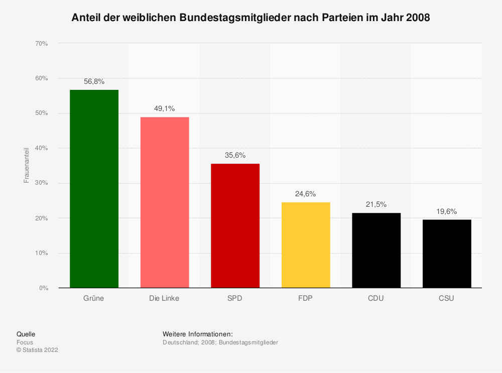 Statistik: Anteil der weiblichen Bundestagsmitglieder nach Parteien im Jahr 2008 | Statista