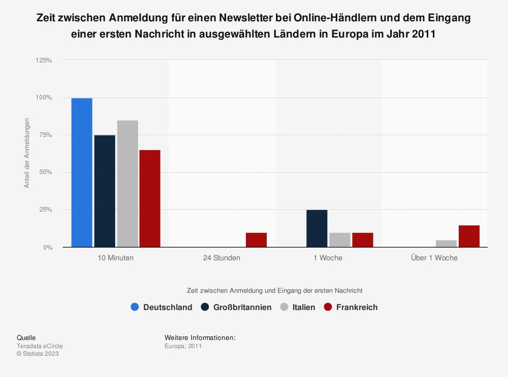 Statistik: Zeit zwischen Anmeldung für einen Newsletter bei Online-Händlern und dem Eingang einer ersten Nachricht in ausgewählten Ländern in Europa im Jahr 2011 | Statista