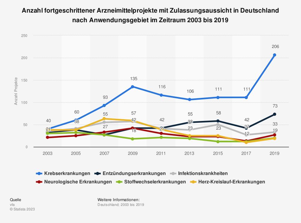 Statistik: Anteil der Forschungsprojekte deutscher Pharmaunternehmen mit pharmakogenetischen Begleituntersuchungen in den Jahren 2005 bis 2011 | Statista