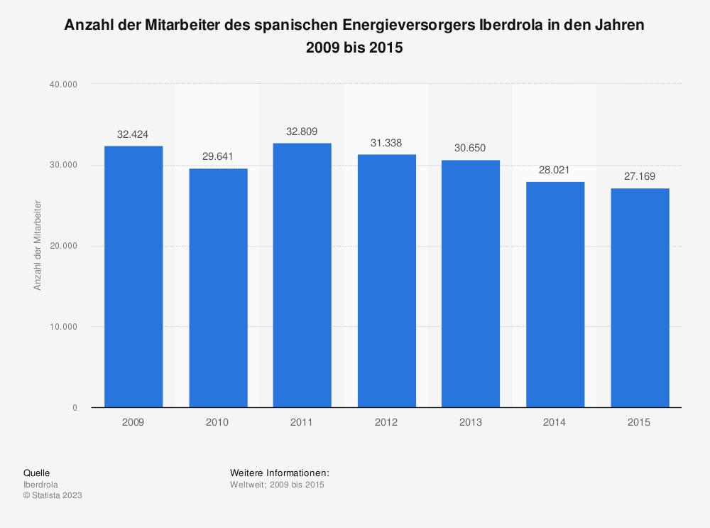 Statistik: Anzahl der Mitarbeiter des spanischen Energieversorgers Iberdrola in den Jahren 2009 bis 2015 | Statista