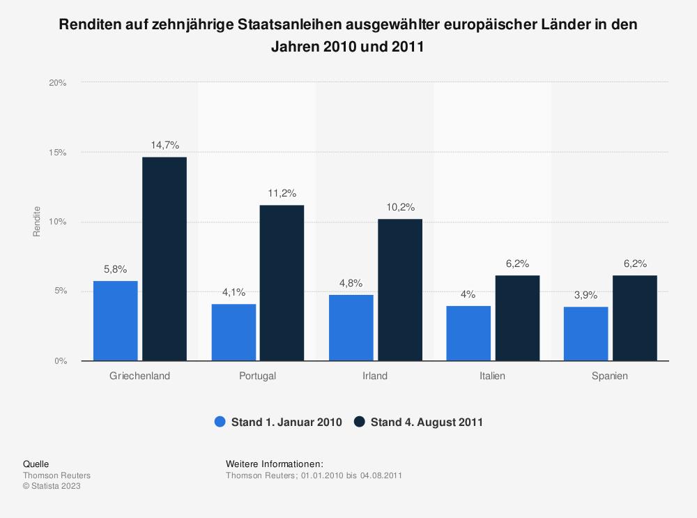 Statistik: Renditen auf zehnjährige Staatsanleihen ausgewählter europäischer Länder in den Jahren 2010 und 2011 | Statista