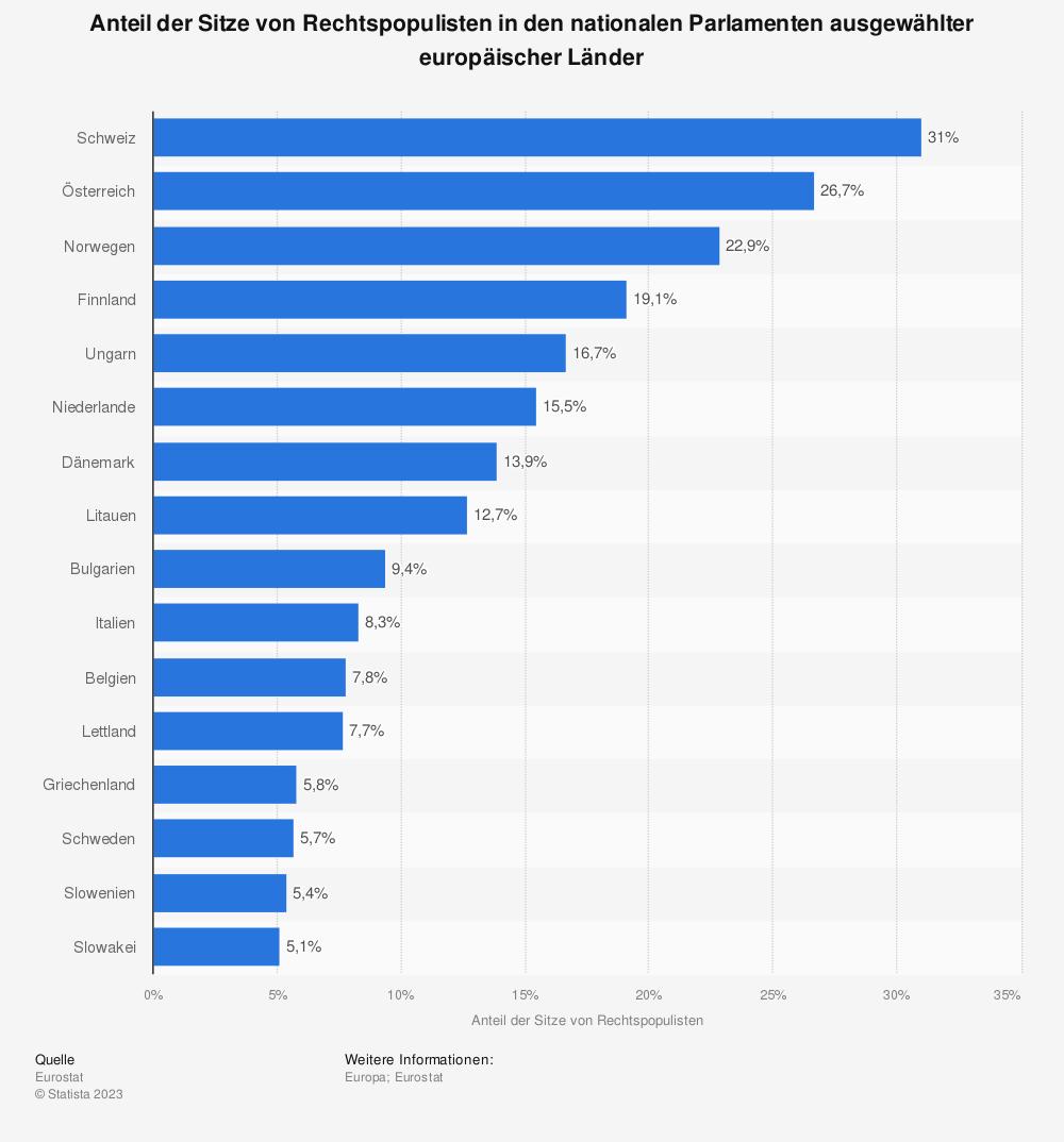 Statistik: Anteil der Sitze von Rechtspopulisten in den nationalen Parlamenten ausgewählter europäischer Länder | Statista