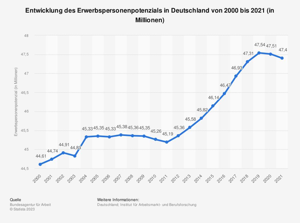 Statistik: Entwicklung des Erwerbspersonenpotenzials in Deutschland in den Jahren von 2003 bis 2016 (in Millionen) | Statista