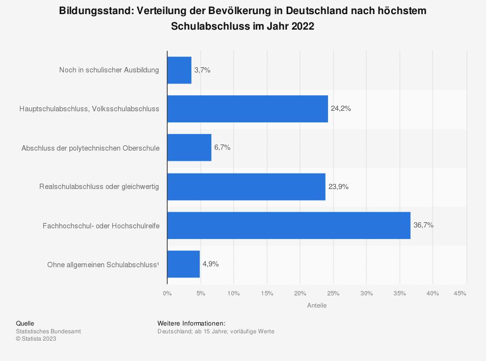Statistik: Bildungsstand: Verteilung der Bevölkerung in Deutschland nach höchstem Schulabschluss (Stand 2017) | Statista