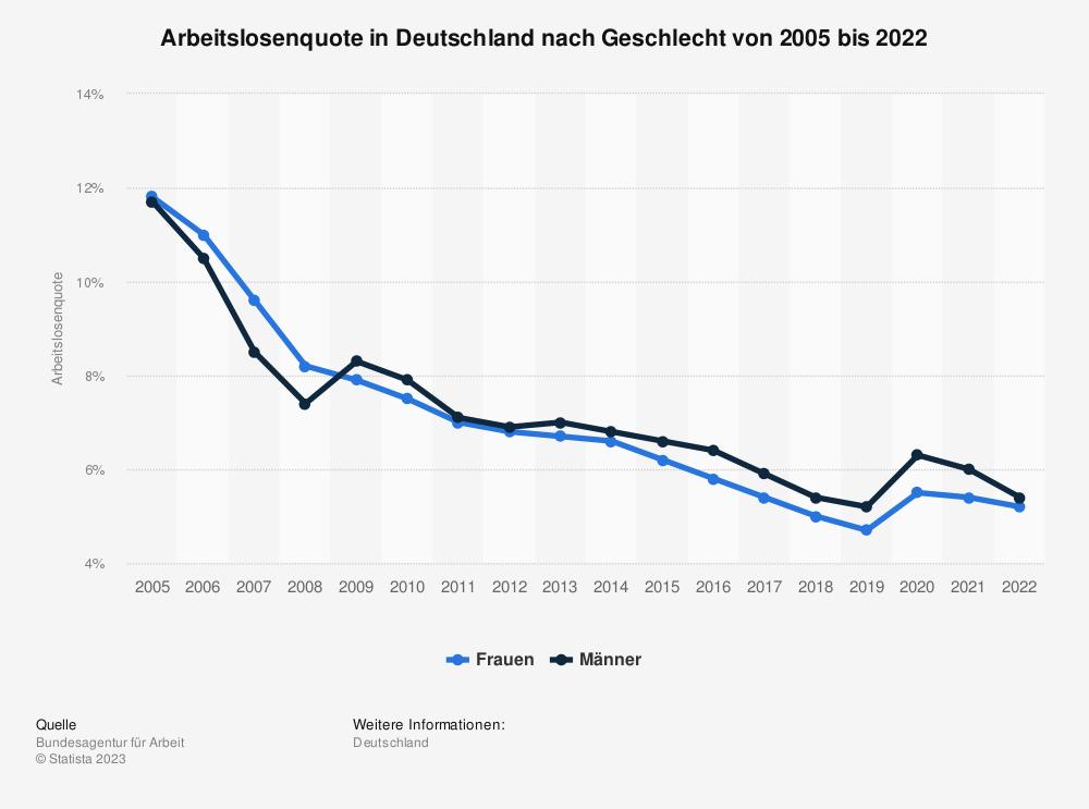 Statistik: Arbeitslosenquote in Deutschland nach Geschlecht von 1995 bis 2018 | Statista