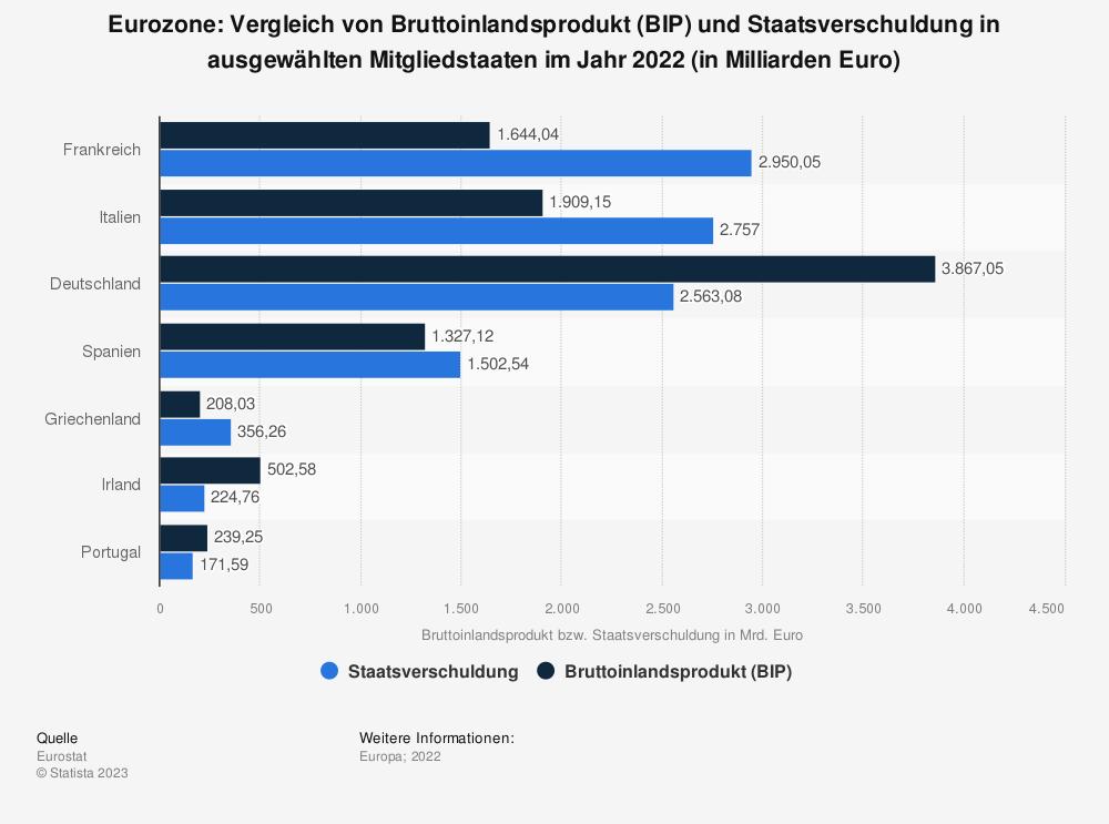 Statistik: Euro-Zone: Vergleich von Bruttoinlandsprodukt (BIP) und Staatsverschuldung in ausgewählten Mitgliedstaaten im Jahr 2019 (in Milliarden Euro) | Statista
