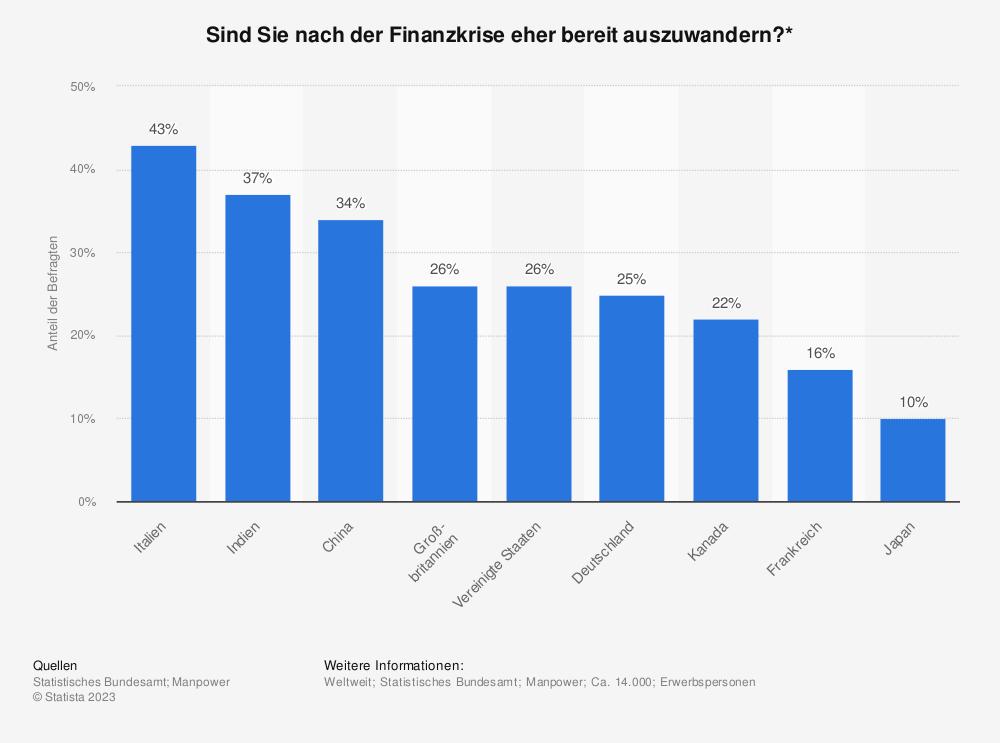 Statistik: Sind Sie nach der Finanzkrise eher bereit auszuwandern?* | Statista