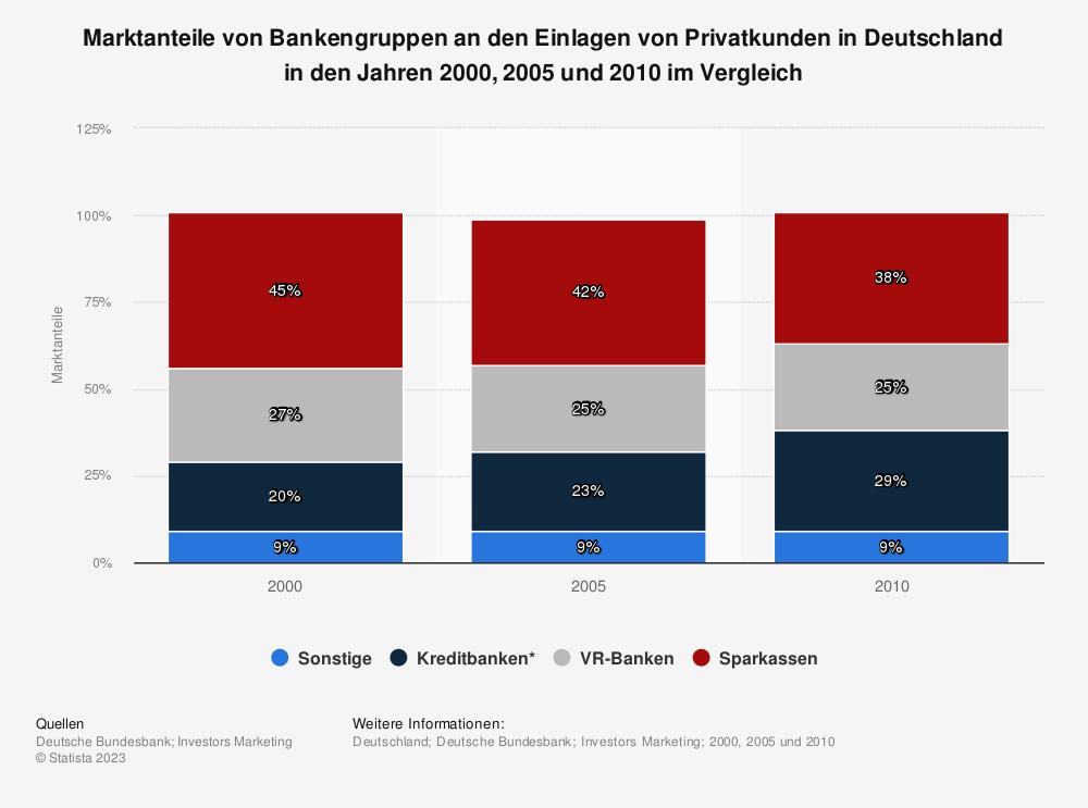 Statistik: Marktanteile von Bankengruppen an den Einlagen von Privatkunden in Deutschland in den Jahren 2000, 2005 und 2010 im Vergleich | Statista