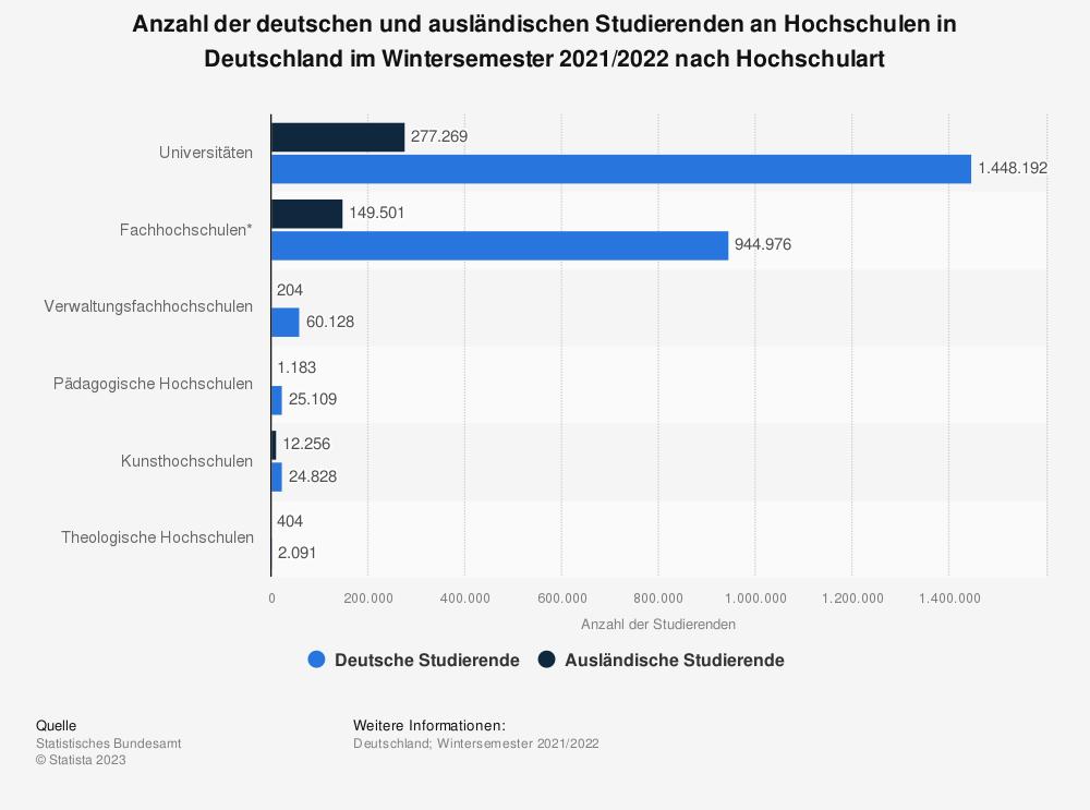 Statistik: Anzahl der deutschen und ausländischen Studierenden an Hochschulen in Deutschland im Wintersemester 2018/2019 nach Hochschulart | Statista