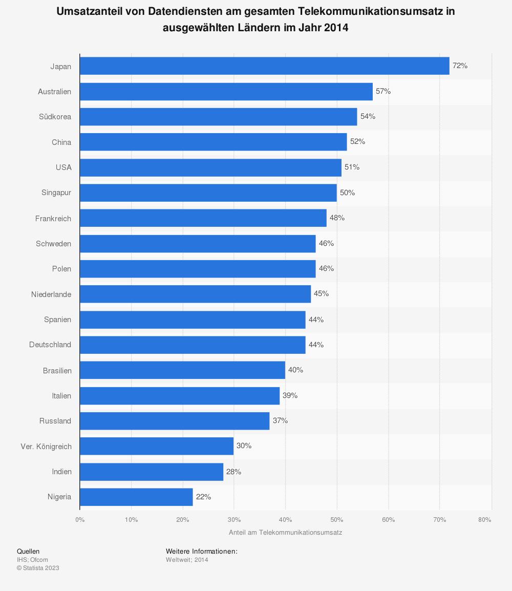 Statistik: Umsatzanteil von Datendiensten am gesamten Telekommunikationsumsatz in ausgewählten Ländern im Jahr 2014 | Statista