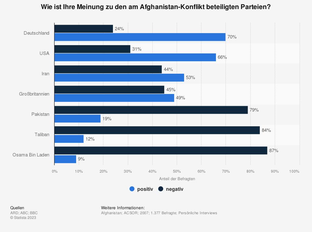 Statistik: Wie ist Ihre Meinung zu den am Afghanistan-Konflikt beteiligten Parteien? | Statista