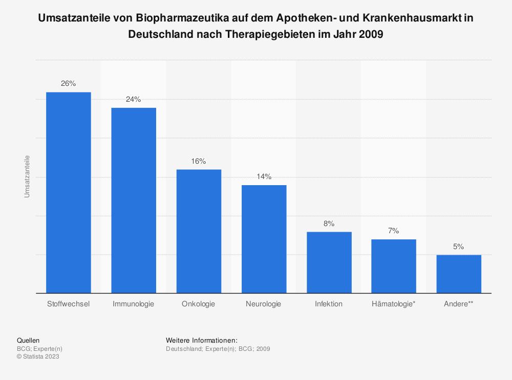 Statistik: Umsatzanteile von Biopharmazeutika auf dem Apotheken- und Krankenhausmarkt in Deutschland nach Therapiegebieten im Jahr 2009 | Statista