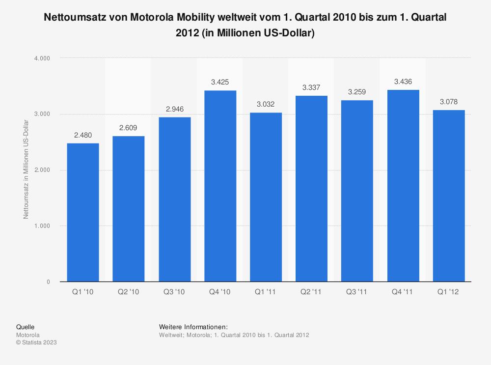 Statistik: Nettoumsatz von Motorola Mobility weltweit vom 1. Quartal 2010 bis zum 1. Quartal 2012 (in Millionen US-Dollar) | Statista
