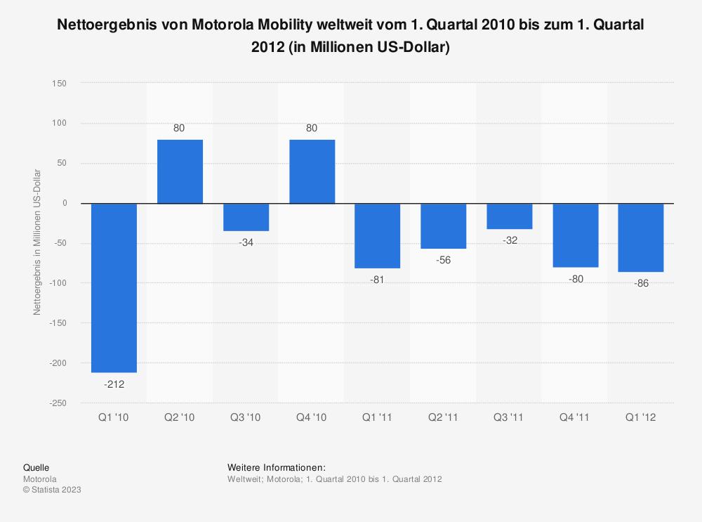 Statistik: Nettoergebnis von Motorola Mobility weltweit vom 1. Quartal 2010 bis zum 1. Quartal 2012 (in Millionen US-Dollar) | Statista