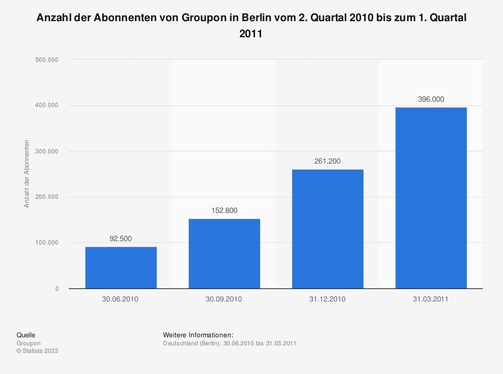Statistik: Anzahl der Abonnenten von Groupon in Berlin vom 2. Quartal 2010 bis zum 1. Quartal 2011 | Statista